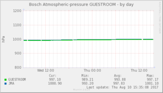 pressure_withjma_1-day.png
